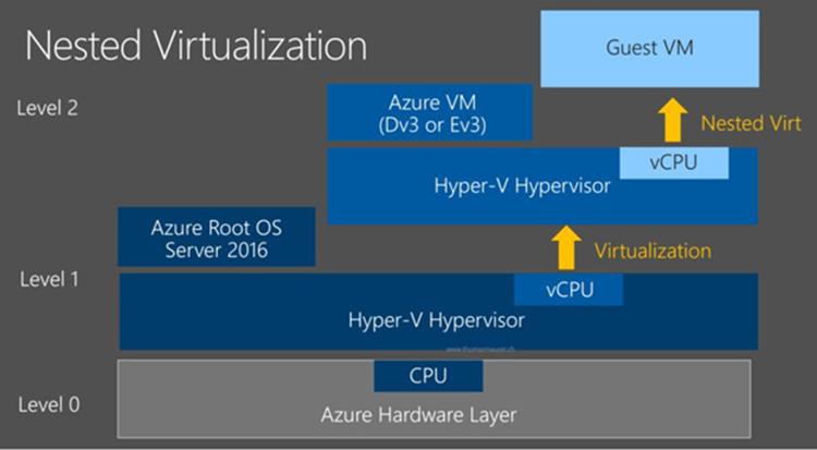 Nested Virtualization2