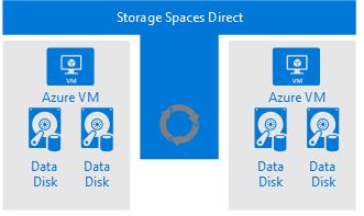 storagespacedirect
