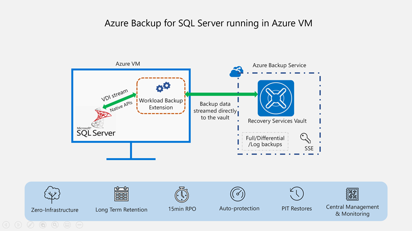 Backup SQL Server